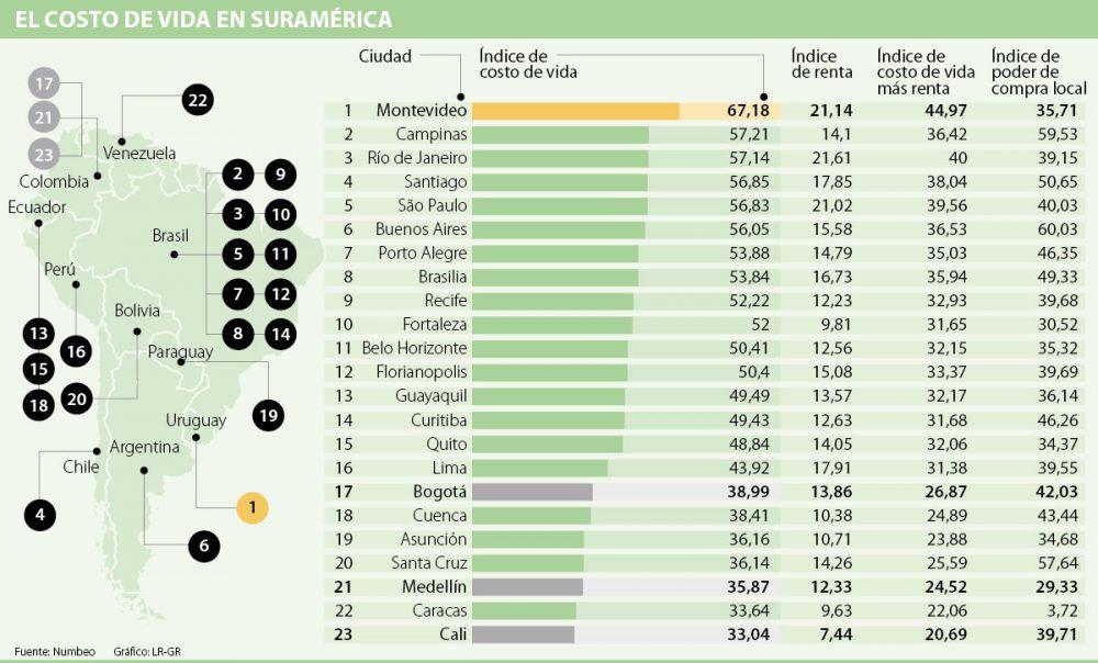 Para 2018, Cali tiene el menor costo de vida entre 23 ciudades de América del Sur, Invest Pacific