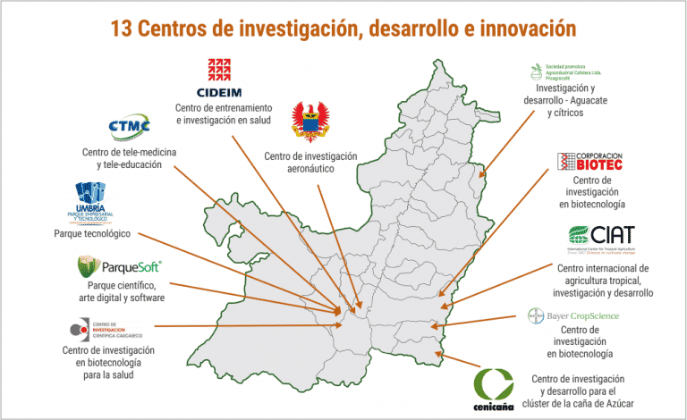 Centros de investigación, Invest Pacific